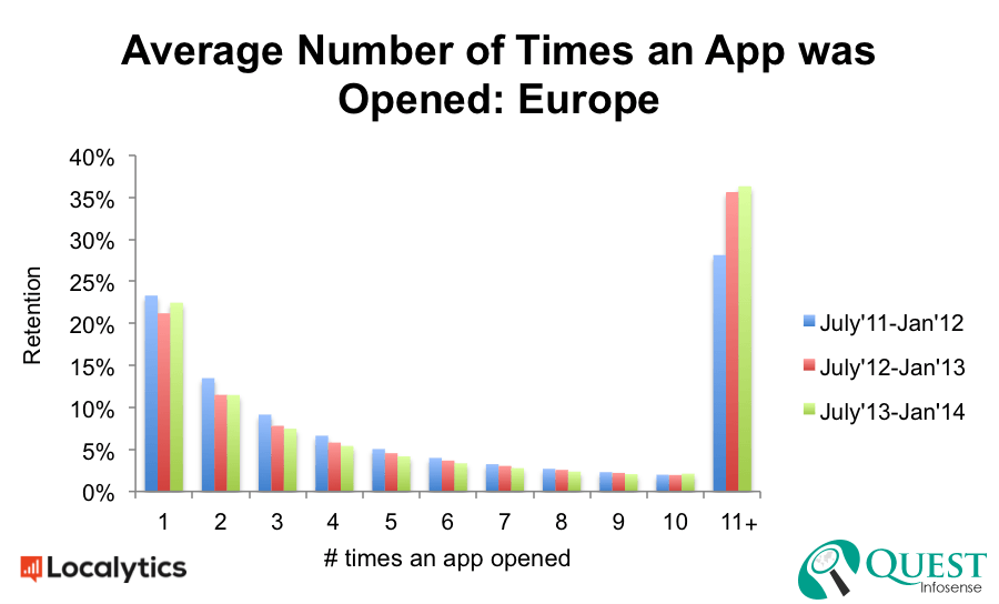 Record of the year: mobile operating system faster than last few year in Europe