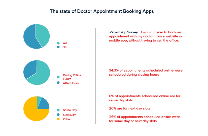 Doctor Appointment Booking apps