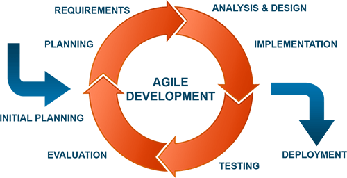Mobile development: Why using an Agile methodology makes sense