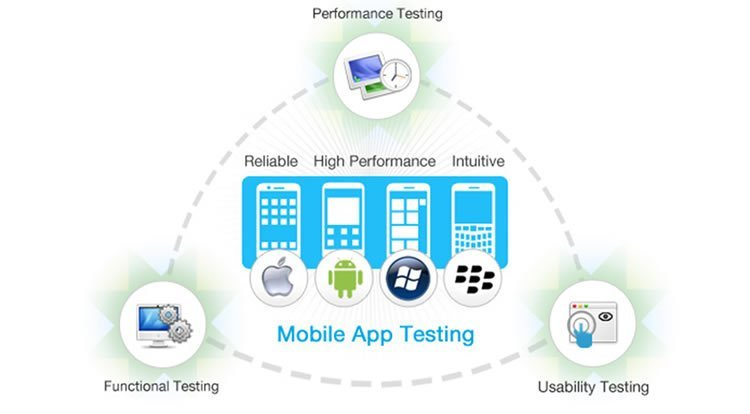 Mobile application testing – Best Practices