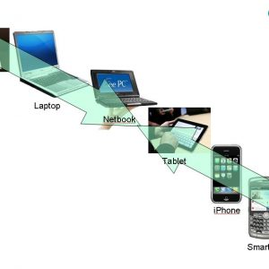 Mobile Devices : Desktops & Laptops – which is better for your Online Shopping